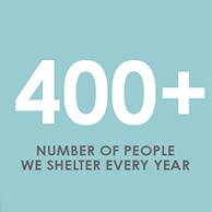 400+ people each year